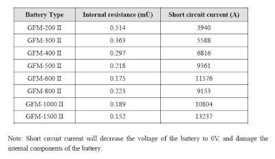 Tabla-sumario con las corrientes de cortocircuito de las distintas baterías