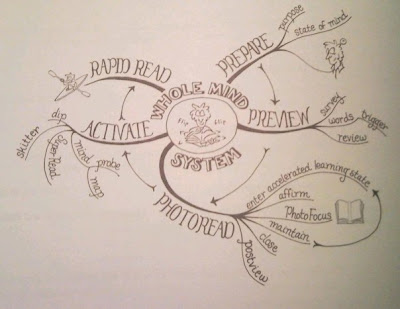 Photoreading Mind Map