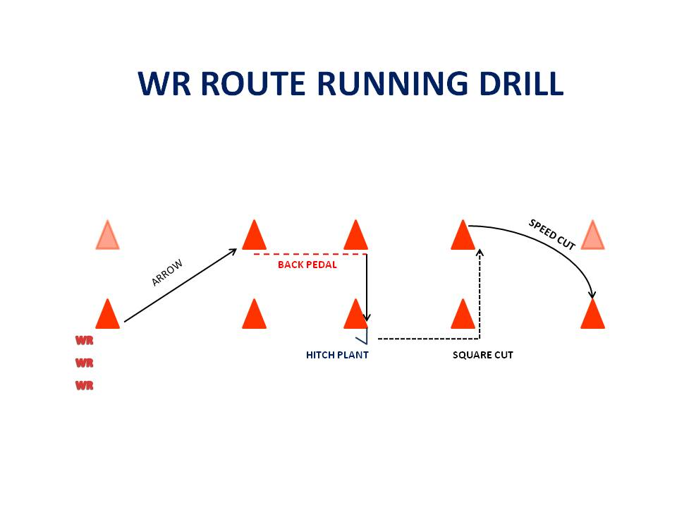 High Speed Spread Football Wr Route Running Drill