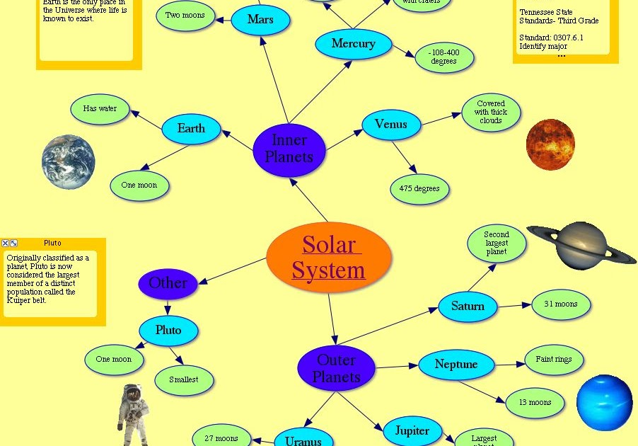 solar system my eco map - photo #20