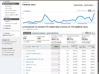 las estadisticas google analytics