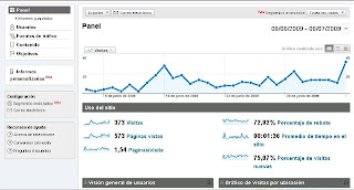 tu blog en google analytics
