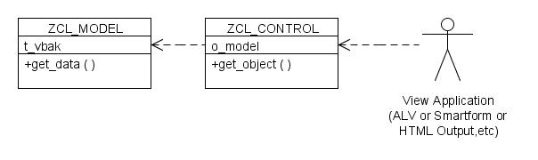 Abap Objects Design Patterns Model View Controller Mvc Part 2