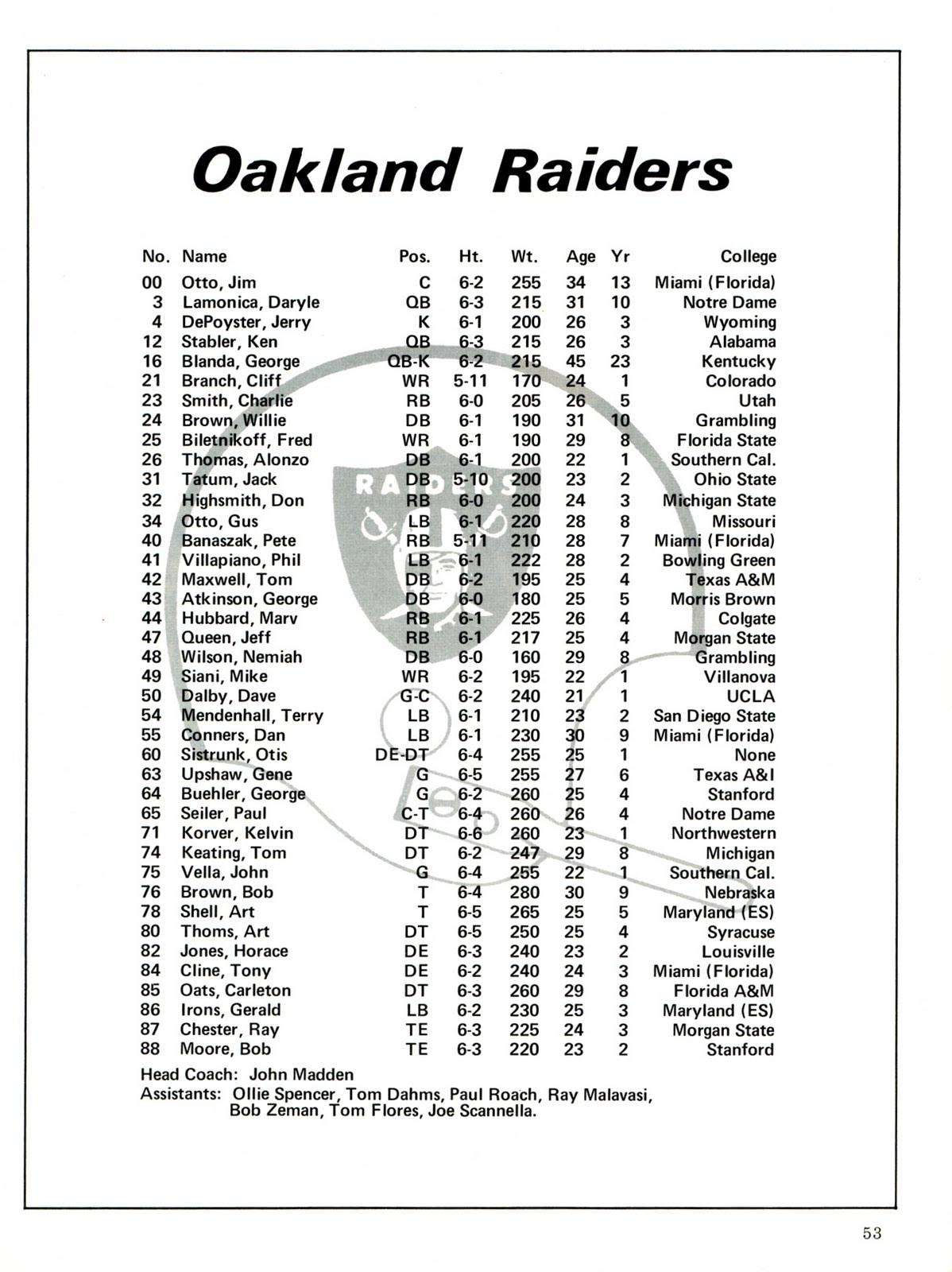 Green Bay Packers Roster >> PACKERVILLE, U.S.A.: September 1972 Program II