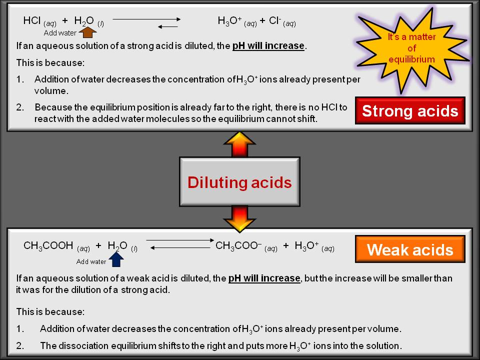 how the dilution of a strong Dilution doesn't change an electrolyte from strong to weak however, i noticed that strong and weak electrolytes behave differently when.