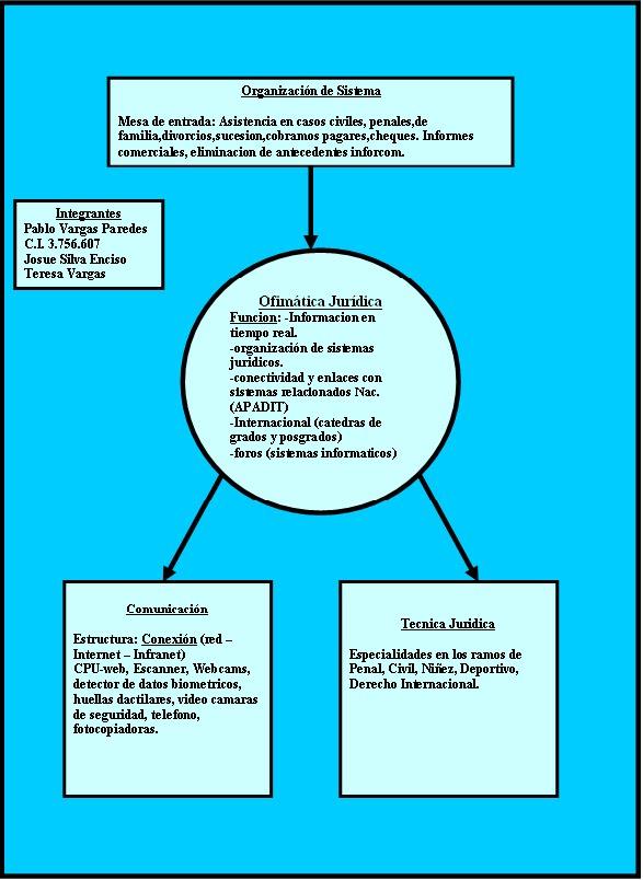 TP Nº2 Ofimatica Juridica