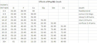 effects of psychic crush