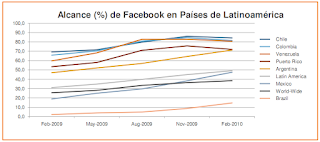 estadisticas facebook latinoamercia more adwords
