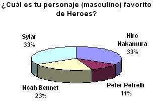 Resultados - Encuesta #2