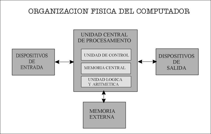 Trabajo final siclo la organizacion fisica de la computadora for Fisica con ordenador