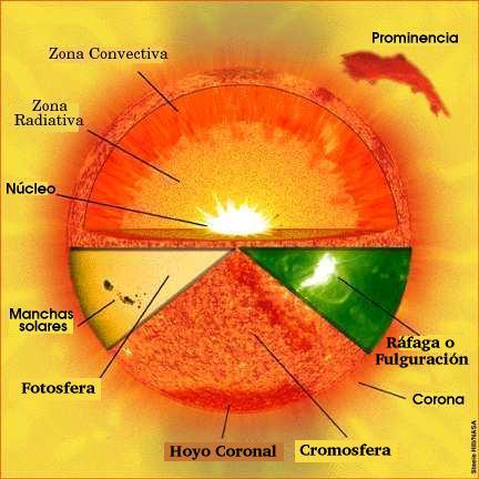 ciencias EL SOL FUENTE DE LUZ Y ENERGA