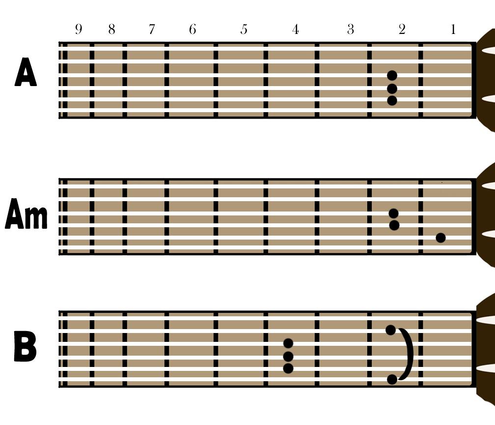 Gambar Chord Gitar Kunci Gitar Kunci Chord Gitar Auto