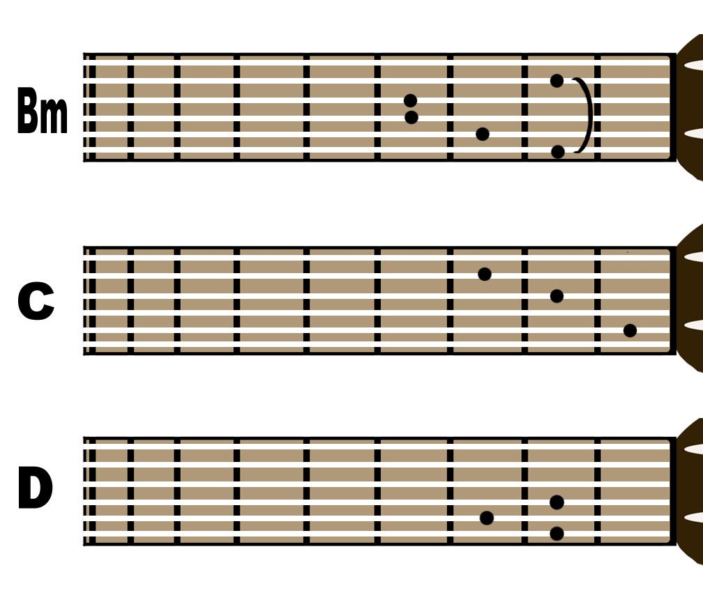 Chord Gitar Bm: Belajar Sambil Ngeblog: Kunci Dasar Gitar