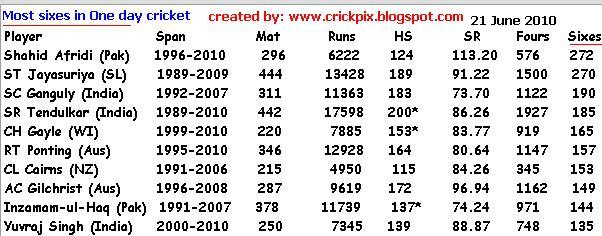 Most sixes in a match