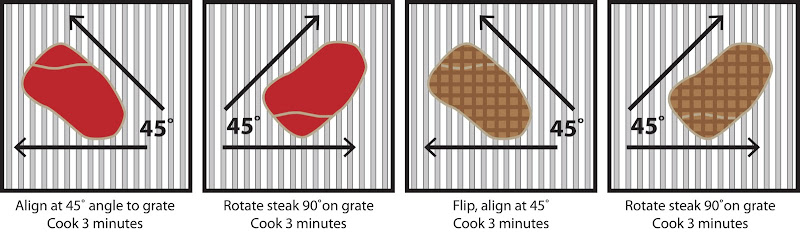 how-to-cook-a-perfect-steak?