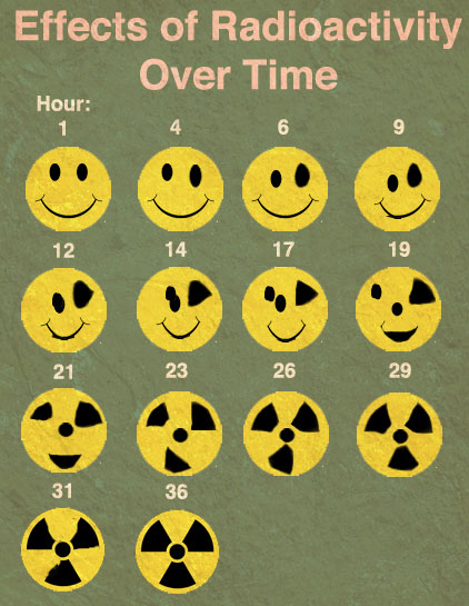 Effects Of Radioactivity Over Time
