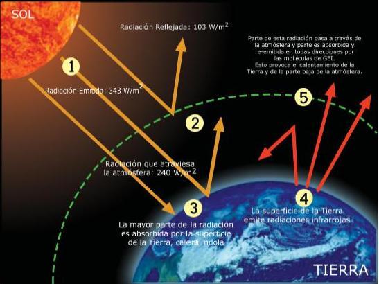 Radiacion Reflejada y absorbida por la Tierra
