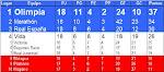 Posiciones del Clausura 2008/2009