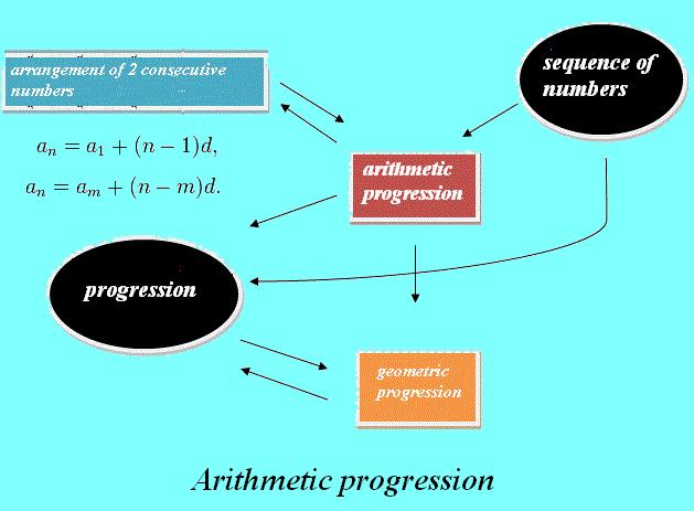 arithmetic sequence A summary of arithmetic sequences in 's sequences and series learn exactly what happened in this chapter, scene, or section of sequences and series and what it means perfect for acing essays, tests, and quizzes, as well as for writing lesson plans.