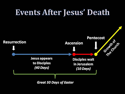 the rector 39 s corner timeline from easter to pentecost. Black Bedroom Furniture Sets. Home Design Ideas