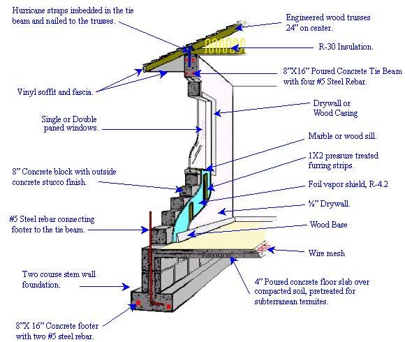 Build or remodel your own house concrete block and stucco for Cinder block home construction