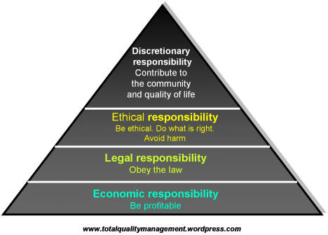 relationship between social and ethically responsible management practices Compliance & ethics, corporate social responsibility and social performance the practice of corporate the relationship between stakeholder management models.