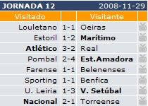 Júniores - Farense 1-1 Belenenses