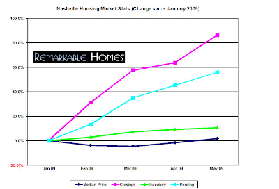 may 2009 nashville real estate market stats