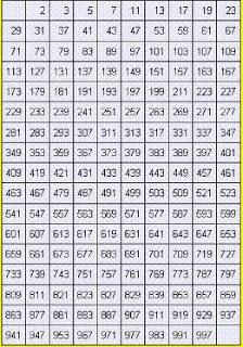 list of prime numbers downloadList Of Prime Numbers