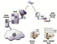 ... untuk mengirimkan data. Frekuensi yang digunakan oleh teknologi WiFi