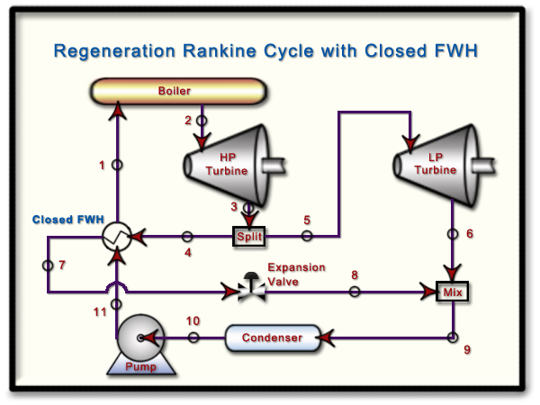 Thermodynamics  Hw  9  P4 - Special Rankine Cycle With Reheat And Regeneration