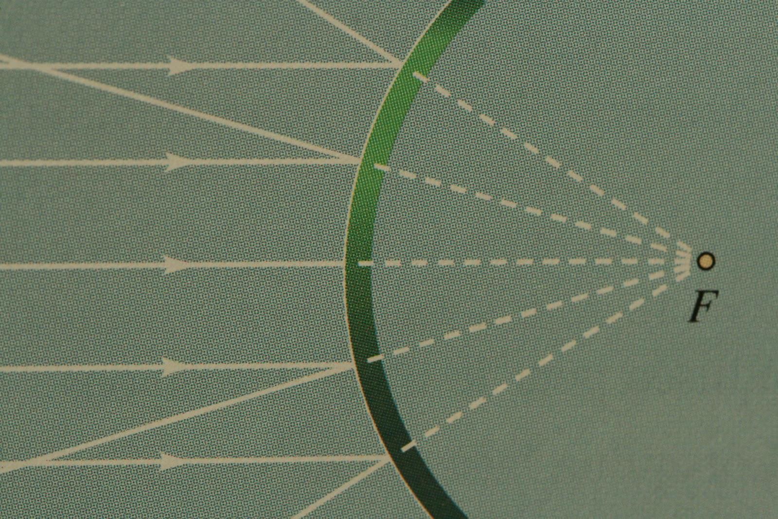 La physique simplifi e par jean philippe optique g om trique for Miroir concave optique
