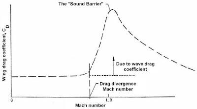 Representación de la resistencia aerodinámica frente al Mach