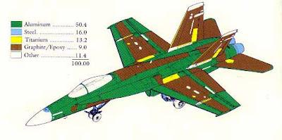 Materiales del F-18