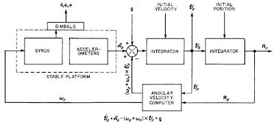Diagrama de bloques de una plataforma inercial