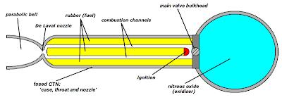 Esquema del motor cohete híbrido N2O/HTPB SpaceDev de la SS1