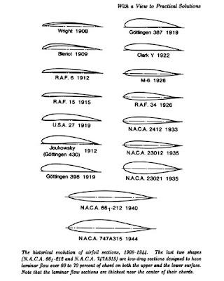 Evolución histórica del perfil alar