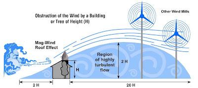 Efecto de la presencia de obstáculos sobre el viento