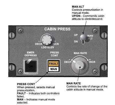 Panel de control de presión