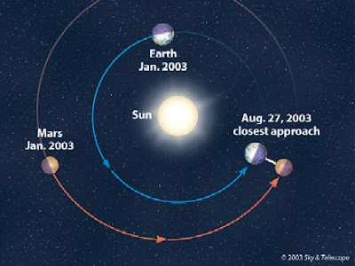 Earth and mars again converged for a close encounter on october 30th