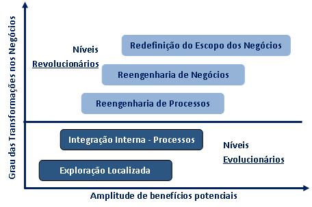 Gráfico de benefícios vs transformação TI, Henderson e Venkatraman (1993)