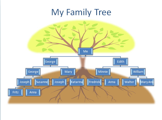 Me and my ancestors my family tree Where can i make a website