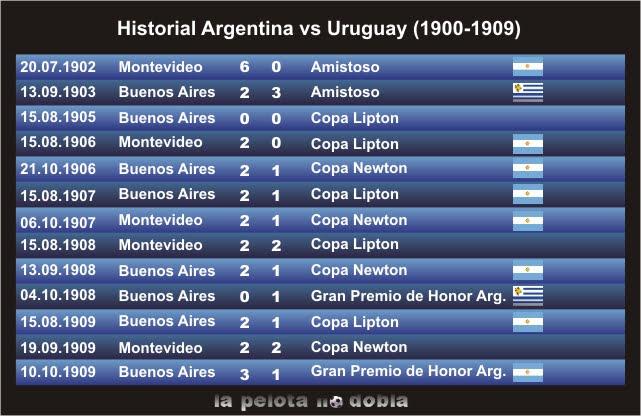 Argentina Uruguay - Estadísticas