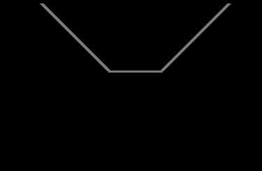 Long Strangle Chart