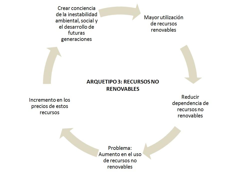 recursos no renovables. 3: Recursos No renovables
