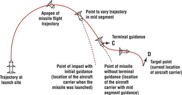 Diagram: Chinese anti-ship ballistic missile attacking aircraft carrier
