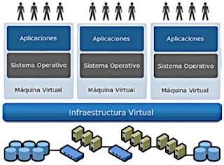Infraestructura de Servidores Virtuales