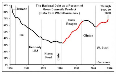 an analysis of the national debt Macroeconomic simulation model on which much of the analysis is based has an accounting framework that is consistent with the national accounts 2 see oecd (1993) if we use gross instead of net public debt, the oecd (1993) data span 19 member countries (instead of 15), and canada's debt-to-gdp ratio is ranked.