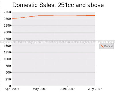 SIAM Sales Data: Motorcycles, domestic, 250cc or more