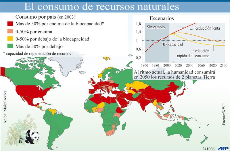http://4.bp.blogspot.com/_QxxpGQXPUcM/TORYI7h5VCI/AAAAAAAAACo/LYLYHDDV1I8/s1600/consumo-recursos-naturales.jpg